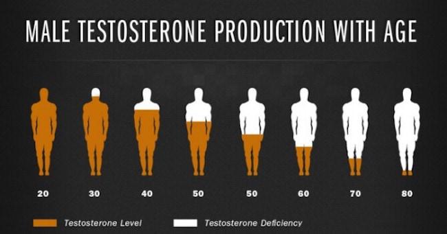 testosterone replacement therapy miami