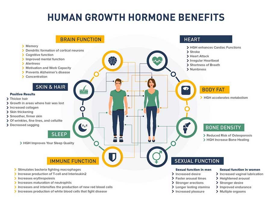human growth hormone miami benefits
